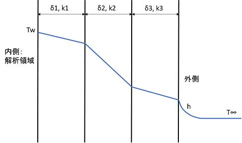 温度境界条件:熱伝達率と熱抵抗の計算 | 科学技術計算ツール