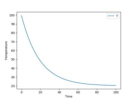 鉄球の冷却のシミュレーション結果