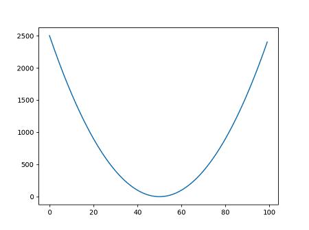 Pythonのグラフ2