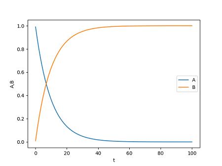 一分子反応のシミュレーション結果