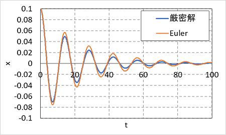 オイラー法の計算精度