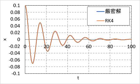 ルンゲ=クッタ法の計算精度