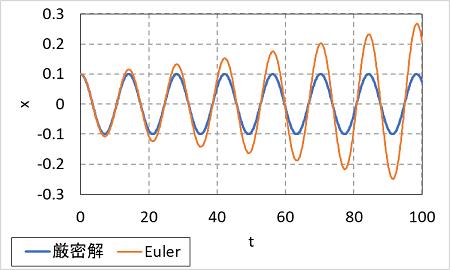 オイラー法の計算精度(減衰がない場合)