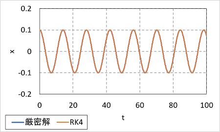 ルンゲ=クッタ法の計算精度(減衰がない場合)