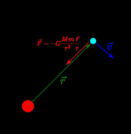 惑星の運動方程式