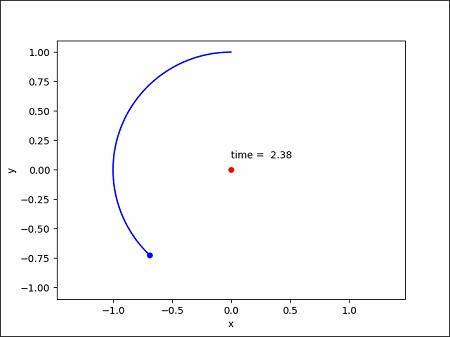 Pythonのグラフ