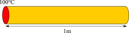 1次元熱伝導の問題