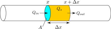 熱伝導方程式の導出