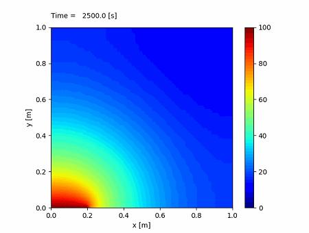 2次元熱伝導シミュレーション