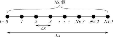 1次元熱伝導の計算モデル