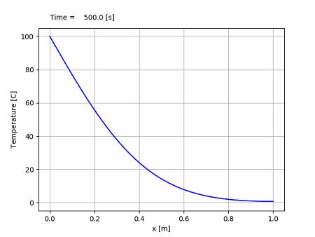 FTCS法による熱伝導方程式の計算結果