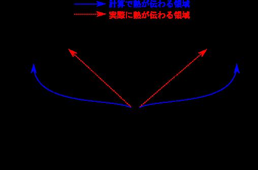 陰解法のCFL条件