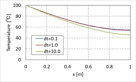 陰解法の計算精度
