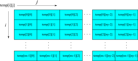 Pythonの2次元配列