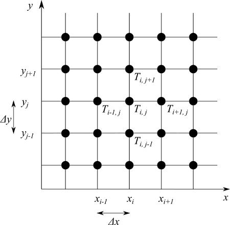 2次元空間の離散化