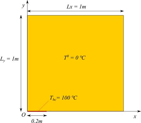 2次元熱伝導の問題