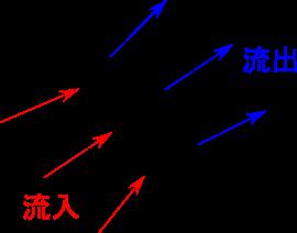 ベクトル場の発散