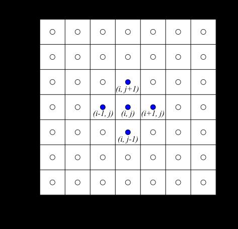 構造格子のインデックス