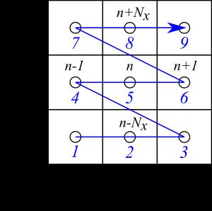 セル番号の定義