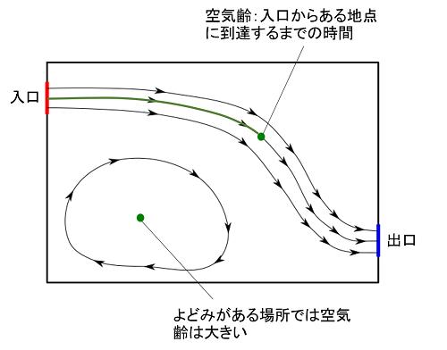 空気齢の説明