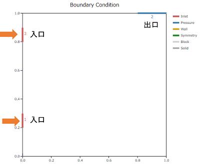 空気齢解析の境界条件