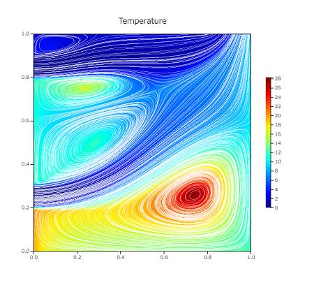 空気齢解析のコンターと流線