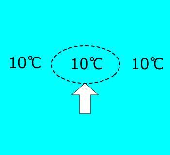 温度減率中立