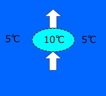 温度減率不安定