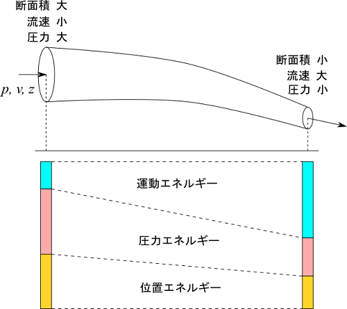 ベルヌーイの定理