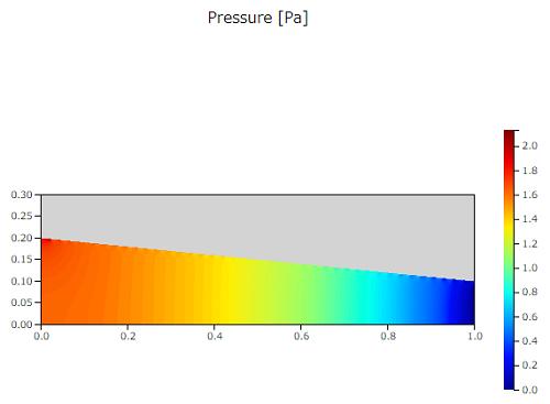 ベルヌーイ検証の圧力