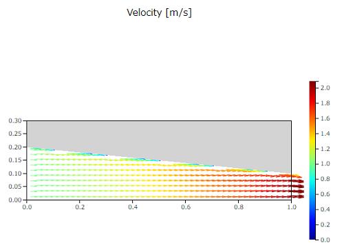 ベルヌーイ検証の速度