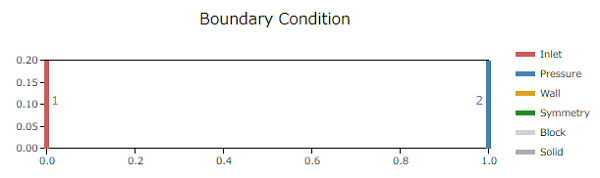 CATCFDzero多孔質媒体モデル