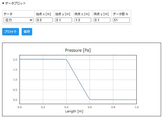 CATCFDzero多孔質媒体の圧力グラフ