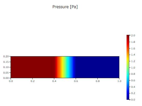 CATCFDzero多孔質媒体の圧力コンター