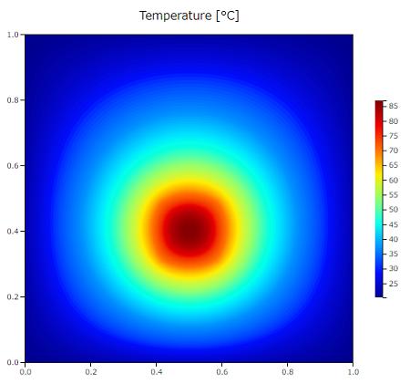 CATCFDzeroソース項の熱ソース結果