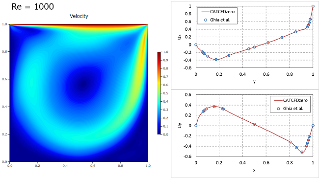 キャビティ流れ解析の結果 Re=1000