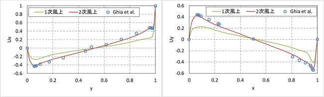 キャビティ流れ解析の差分スキームの比較グラフ