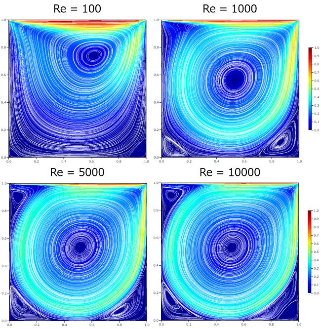 キャビティ流れ解析の結果 流線と二次渦