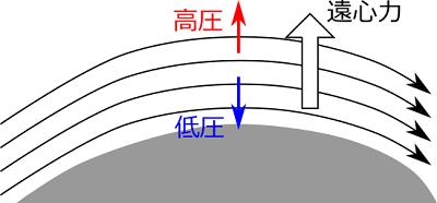 流線曲率の定理