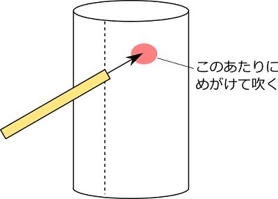 コアンダ効果実験