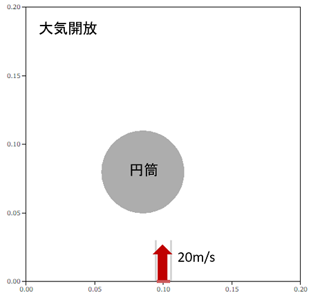 コアンダ効果モデル図