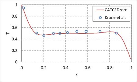 自然対流解析の結果 Kraneとの比較