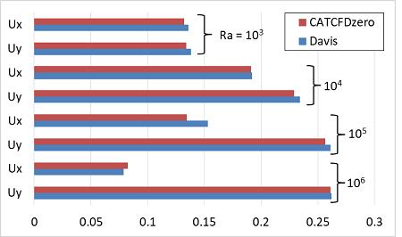 自然対流解析の結果 Davisとの比較