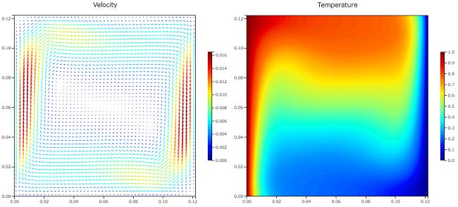自然対流解析の結果 Ra=1.89e5