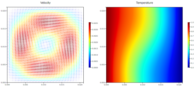 自然対流解析の結果 Ra=1.0e3