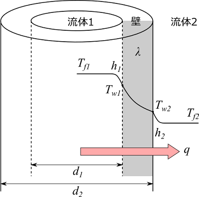 円筒の熱通過と表面温度