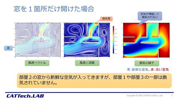 換気シミュレーションの結果 窓1箇所開放