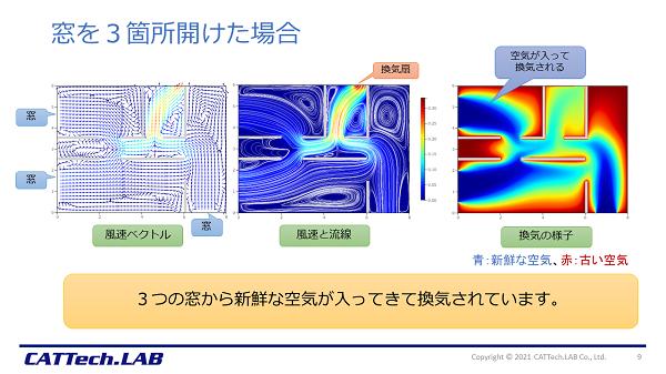換気シミュレーションの結果 窓3箇所開放