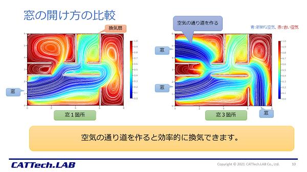 換気シミュレーションの結果 窓の開け方の比較
