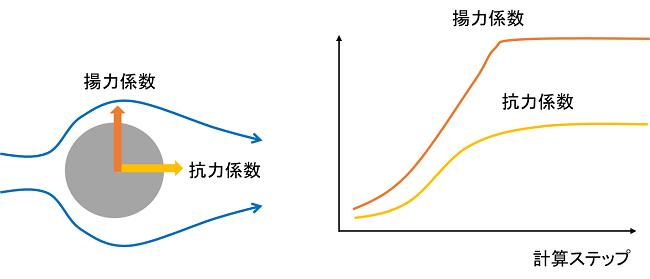 空力計算の収束判定